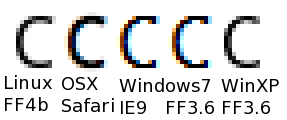 Zoomed examples of rendering of Droid Sans upper-case C in various browsers/operating systems, using the default type rendering